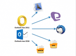 Transfer Outlook 2011 to Apple Mail